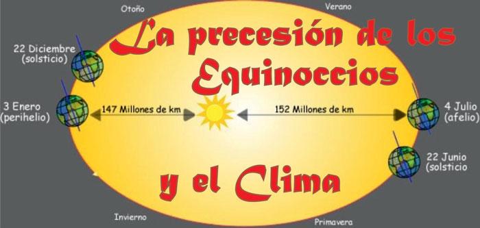 precesión